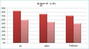 graf Alter