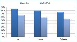 graf PGS