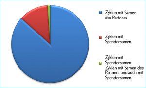 graf Zyklen mit Spendersamen